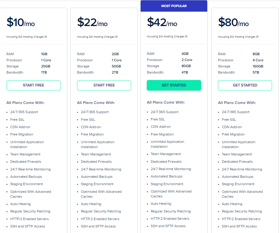 Cloudways - Web Hosting Service Prices